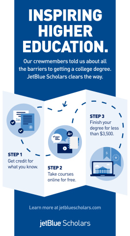 JetBlue Scholars is Inspiring Education. JetBlue Scholars is an unconventional approach to employer-sponsored education by providing alternative college credit options, going well beyond standard tuition reimbursement.