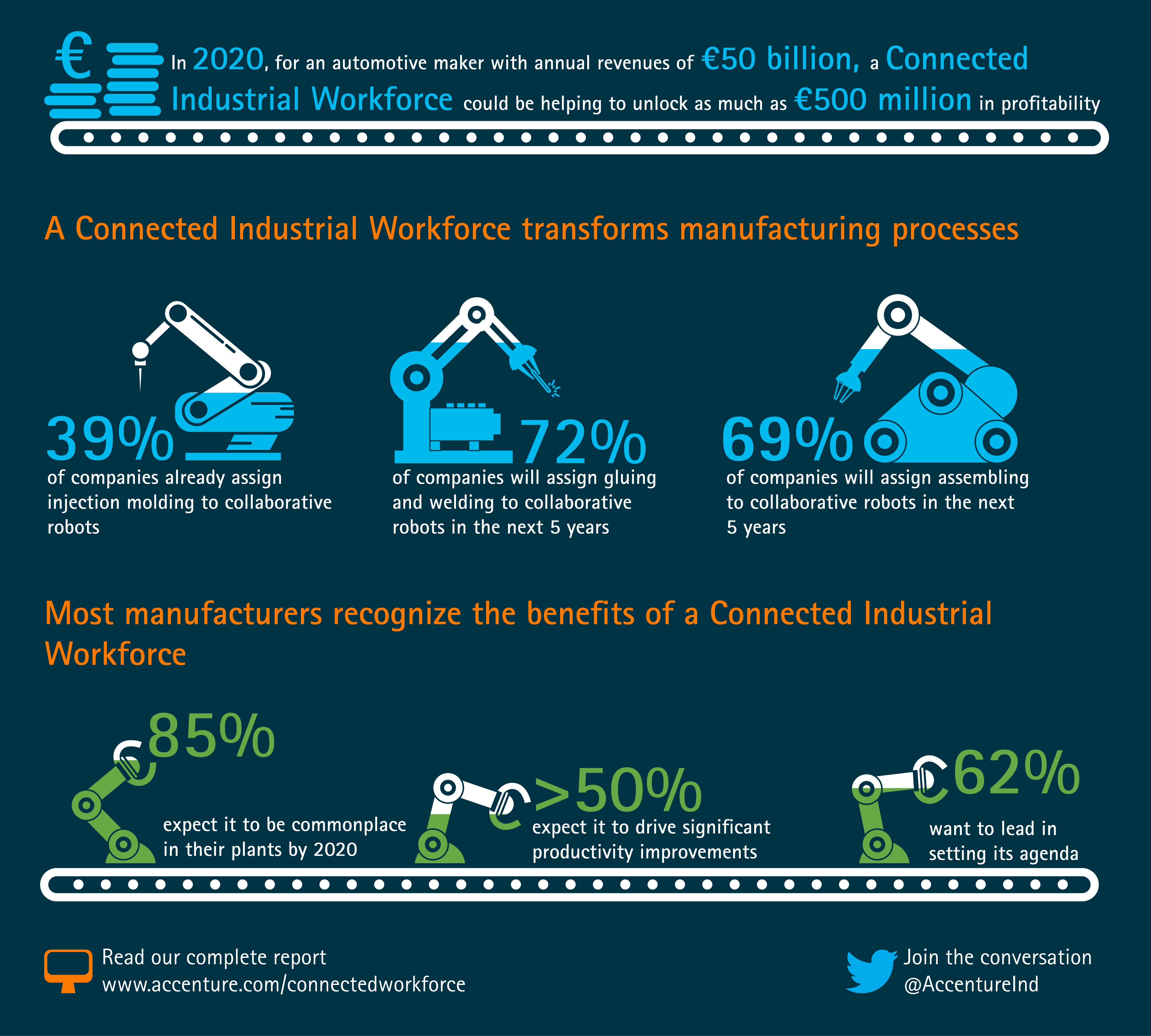 Many Manufacturers Not Prepared To Harness Benefits Of Digital Wire Manufacturing Process Full Size