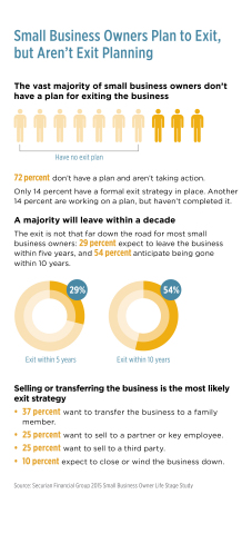 Graphic highlighting survey's key findings (Graphic: Securian Financial Group)