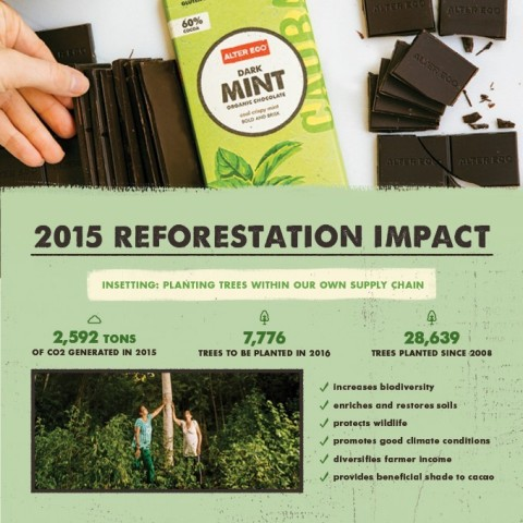 Alter Eco 2015 Reforestation Impact (Graphic: Business Wire)