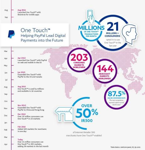 One Touch: Helping PayPal Lead Digital Payments into the Future (Graphic: Business Wire)