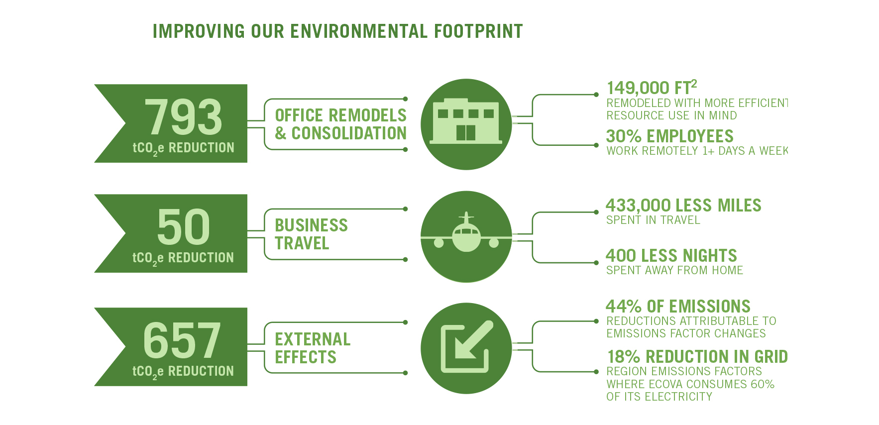 Ecova Publishes 2015 Corporate Responsibility Report