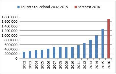 Graph - Tourists to Iceland (Photo: Business Wire)