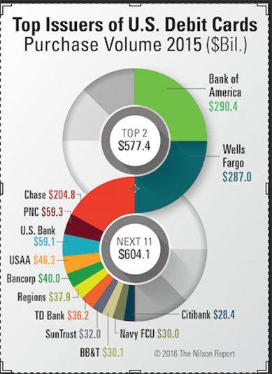 full size - Bank Prepaid Debit Card