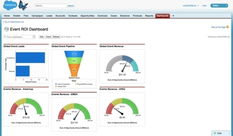 Salesforce Event ROI Dashboard (Graphic: Business Wire)