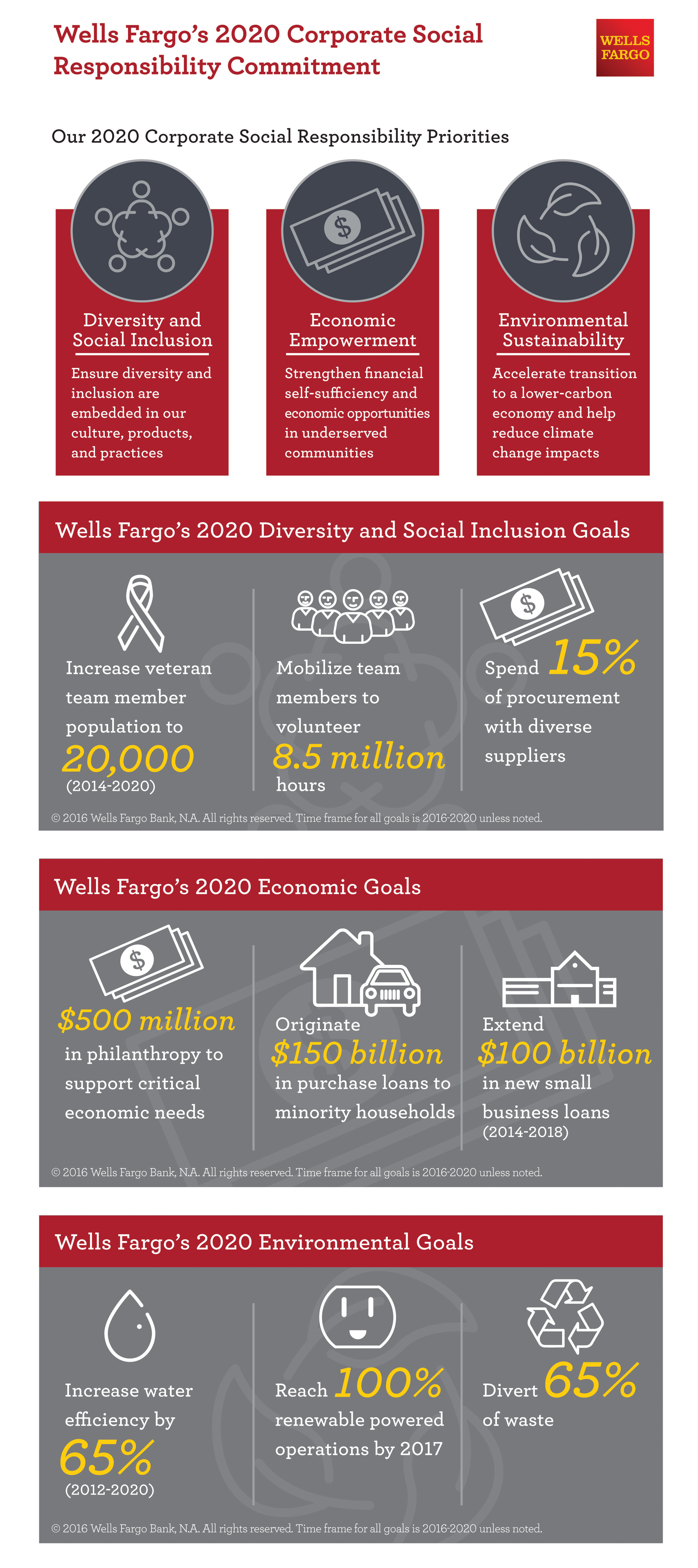 Wells Fargo Business Wiring Instructions : Wells fargo unveils five year corporate social