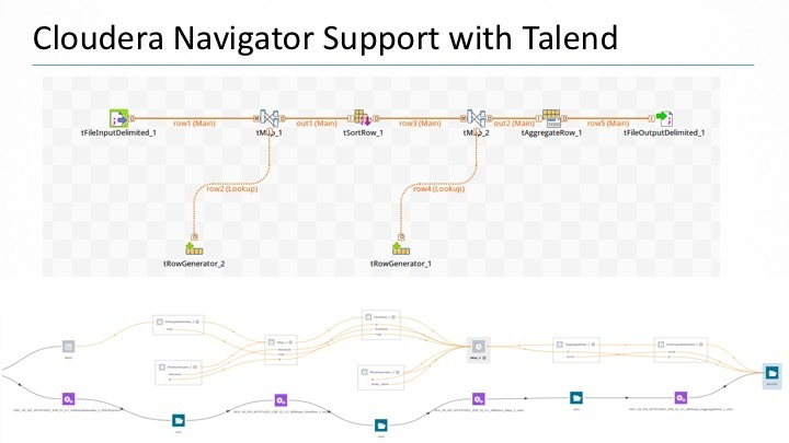 Talend Integrates with Cloudera Navigator to Enable