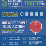 A new survey from AICPA finds 50 percent of Americans expect ID theft to cause them a financial loss in the next year. (Graphic: Business Wire)