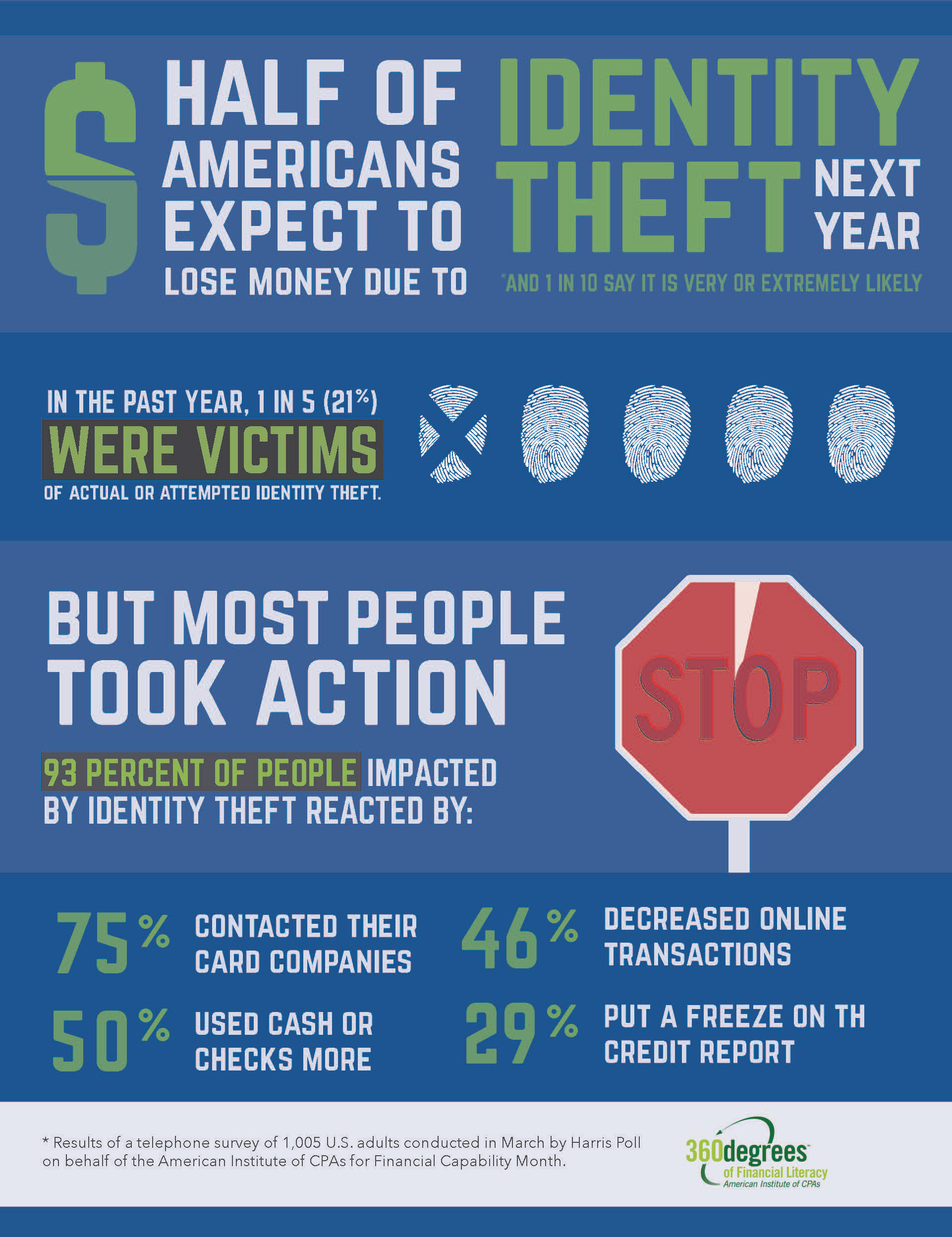 New Survey: Half of Americans Expect Identity Theft to Cause Them a ...