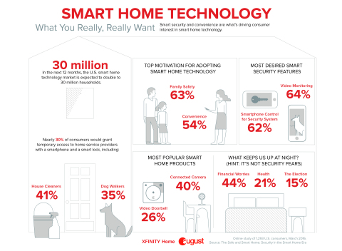Today, August Home and Xfinity Home released the results of a new survey that indicates growing enthusiasm for and interest in smart security and smart home technology. (Graphic: Business Wire)