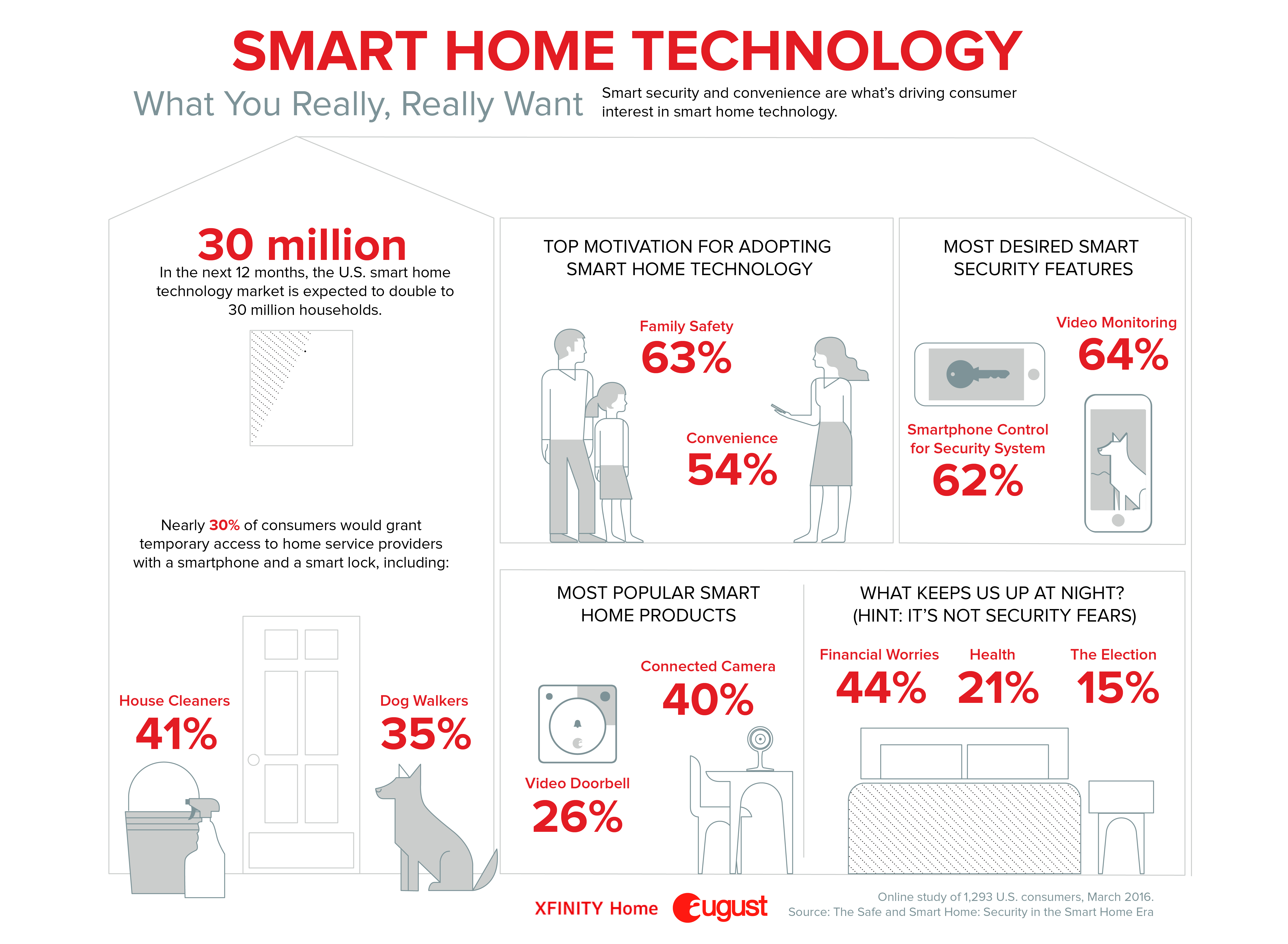 Thirty Million U S Households Projected To Add Smart Home
