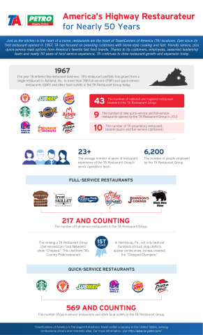 TA-Petro Restaurant Fact Sheet (Graphic: Business Wire)