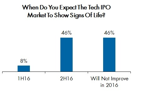 Corbin Perception asked financial professionals when they expect the tech IPO market to show signs of life in its latest Tech Sentiment Survey. (Graphic: Business Wire)
