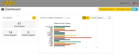 ConnXus state-of-the-art supplier diversity sustainability dashboard. (Photo: Business Wire)