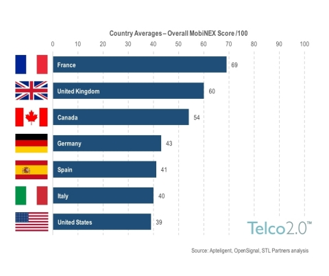 Mobile Network Experience Score: Country Average (Photo: Business Wire)