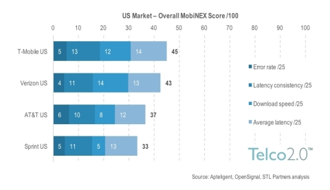 U.S. Market Overall Mobile Network Experience Score (Photo: Business Wire)