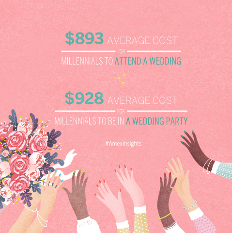 Americans will attend an average of three weddings this year, and Millennials plan to spend the most on weddings ($893), significantly higher (by 27%) than the general population. (Graphic: Business Wire)