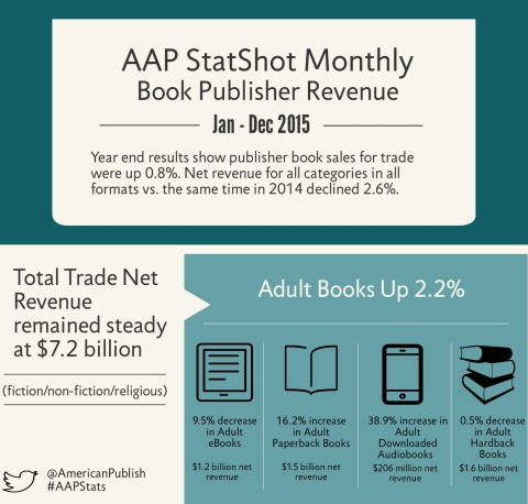 Trade Book sales were up 0.8% in 2015 vs. 2014. Publisher revenues for Adult Books were up 2.2%, wit ...