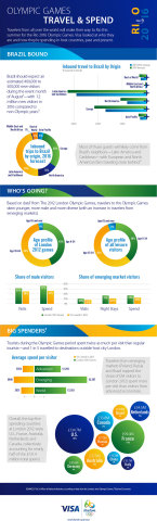 Olympic Games: Travel & Spend (Graphic: Business Wire)