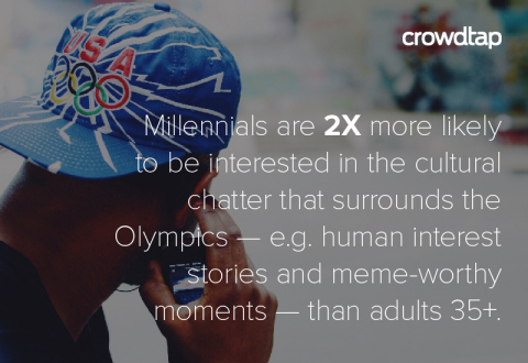 Results from Crowdtap survey conducted in 2016 with 500 U.S. adults on how they plan to interact with this summer's Olympic games. (Photo: Business Wire)