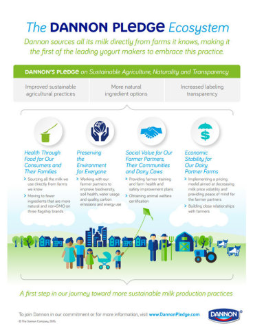 The Dannon Pledge Ecosystem Infographic (Graphic: Business Wire)