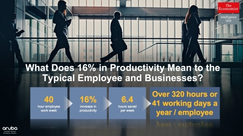 What a 16% Increase in Productivity Means for Employers (Graphic: Business Wire)