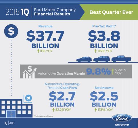 Ford Motor Delivers Best Quarter Ever With First Quarter