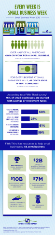 Small Business Week 2016 Infographic | Fifth Third Bank (Graphic: Business Wire)