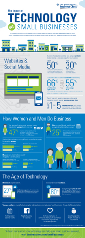 The impact of technology on small business (Graphic: Business Wire)