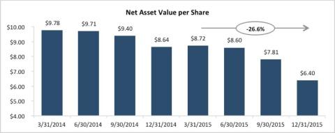 Net Asset Value per Share Destruction at TICC (Graphic: Business Wire)