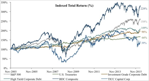 TICC Relative Indexed Total Return (Graphic: Business Wire)