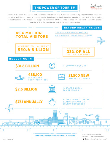 The Power of Tourism in L.A. County (Graphic: Business Wire)