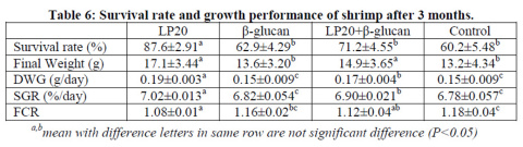 Survival Rate and growth performance of shrimp after 3 months. (Graphic: Business Wire)