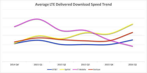 Source: Sprint analysis of Nielsen NMP data for total LTE downloads 150 KB+ in 44 markets (over 155M POPs). (Graphic: Business Wire)