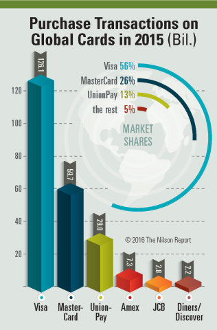 Results for global credit, debit and prepaid cards 2015 (Graphic: Business Wire)