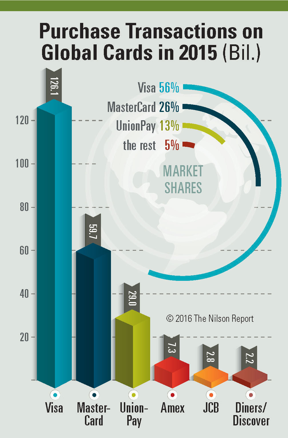 the nilson report releases the global cards report 2015  business