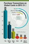 The Nilson Report comunica i risultati dello studio Global Cards Report 2015