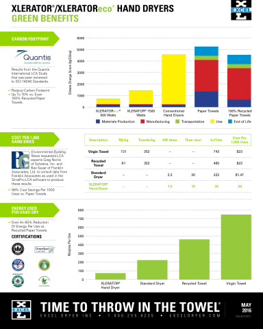Green Benefits of Excel Dryer Hand Dryers (Graphic: Business Wire)