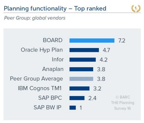Planning functionality - Top ranked (Photo: Business Wire)