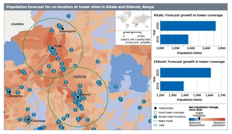 IHS Country Risk population forecast for co-location at tower sites in Kitale and Eldoret, Kenya (Gr ...