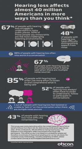 This infographic shows just how much people with hearing loss struggle, strain and have difficulty r ...