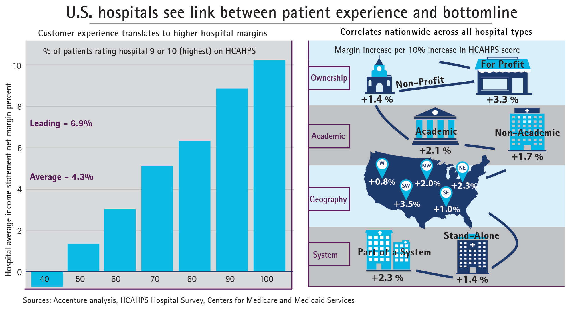 U.S. Hospitals That Provide Superior Patient Experience Generate 50 ...