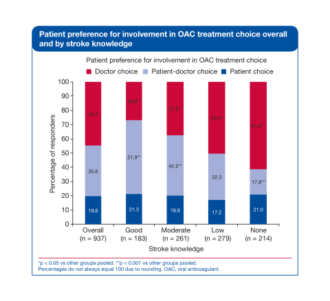 Patient preference for involvement in OAC treatment choice graph (Graphic: Business Wire)