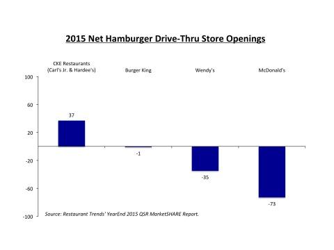 2015 Net Hamburger Drive-Thru Store Openings (Graphic: Business Wire)