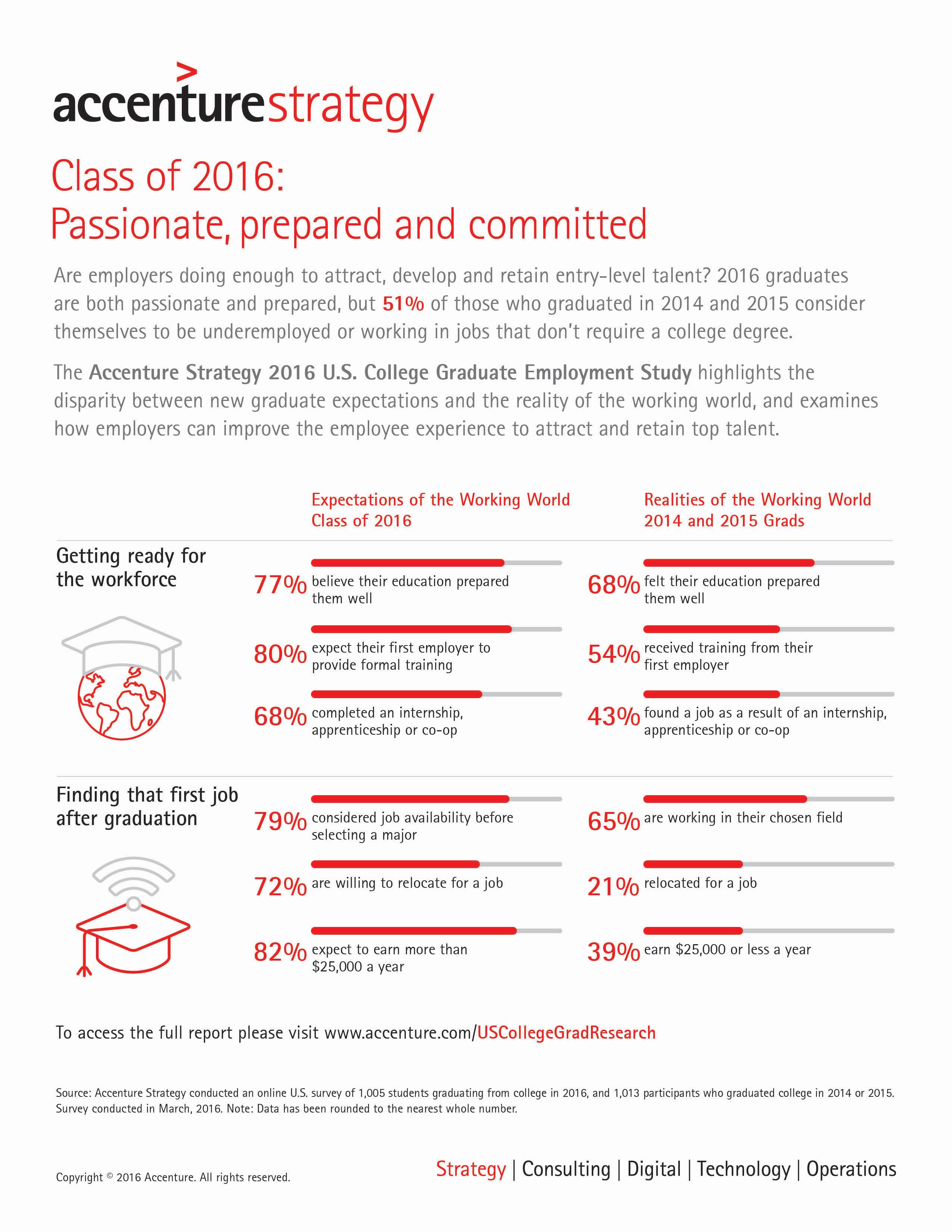 2016 u s college graduates value culture over compensation full size