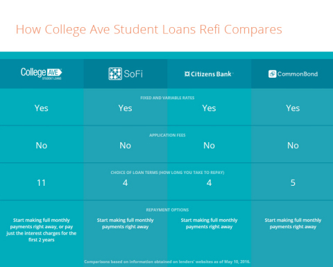 College Ave Student Loans announces the launch of College Ave Student Loans Refi on May 12, 2016. Th ...