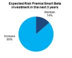 Source: Citi Prime Finance survey, Risk Premia, the 3rd Generation of Asset Allocation