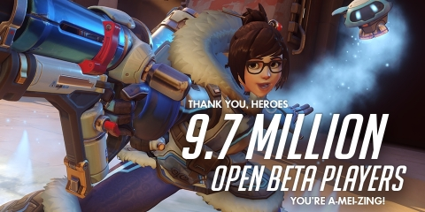 9.7 million players around the globe played Blizzard Entertainment's Overwatch during the Open Beta. (Graphic: Business Wire)