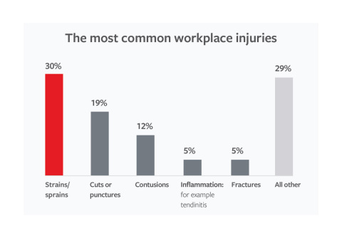 Travelers Outlines Most Common Workplace Injuries (Graphic: Travelers)