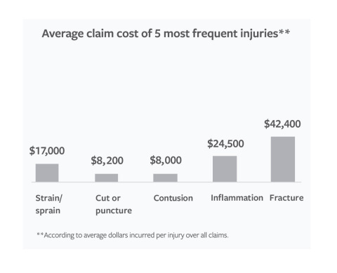 The Average Cost of Top Workplace Injuries (Graphic: Travelers)